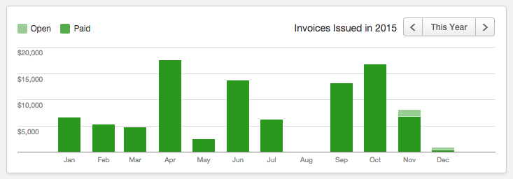 Graphic of invoices sent and paid in 2015